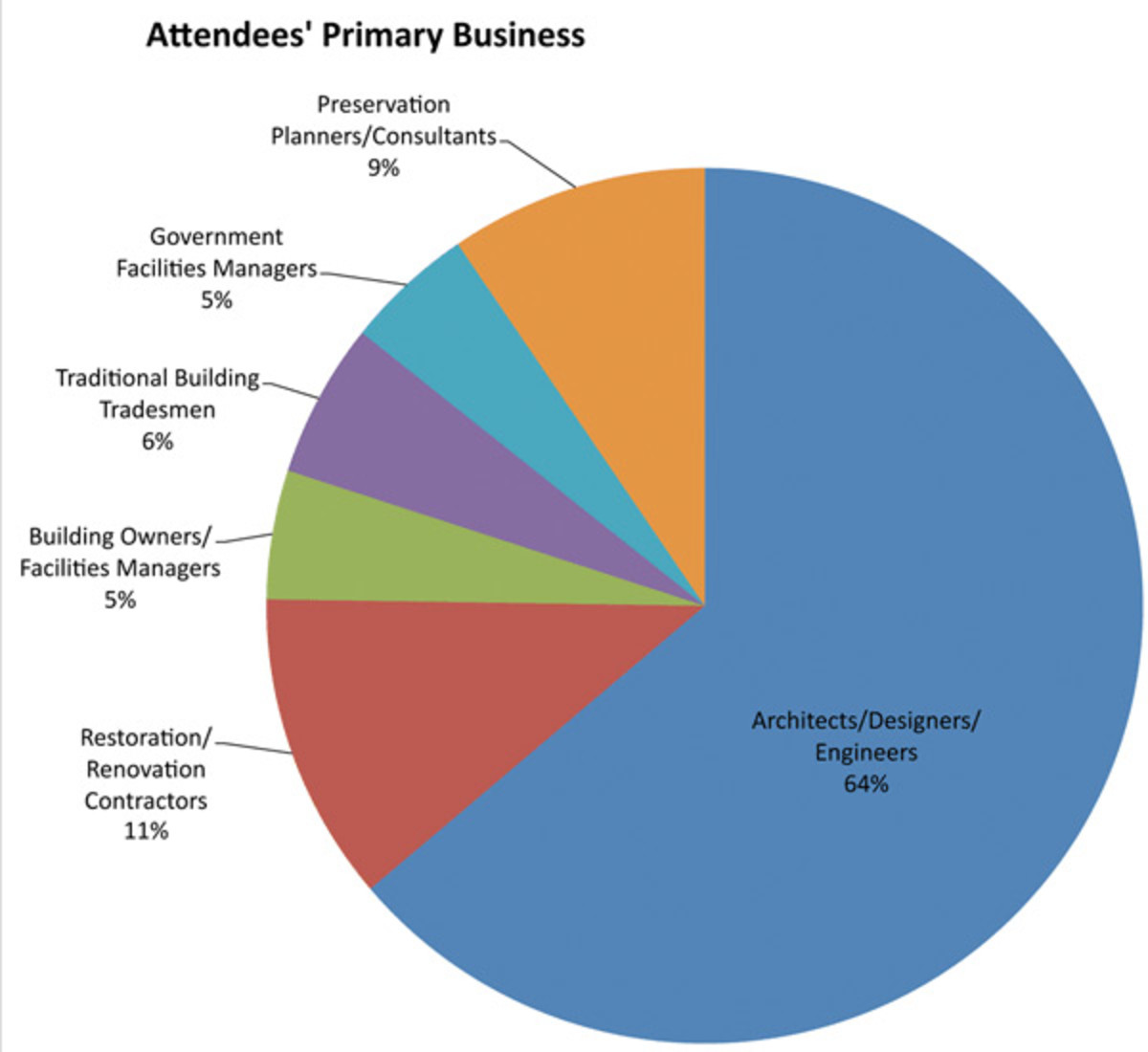 attendees primary business