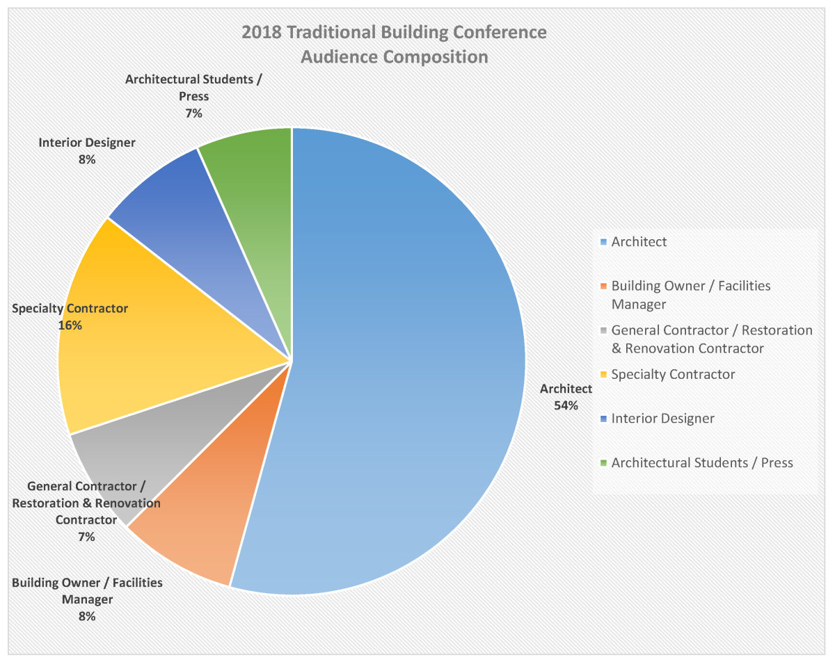 Traditional Building Conference Audience Composition