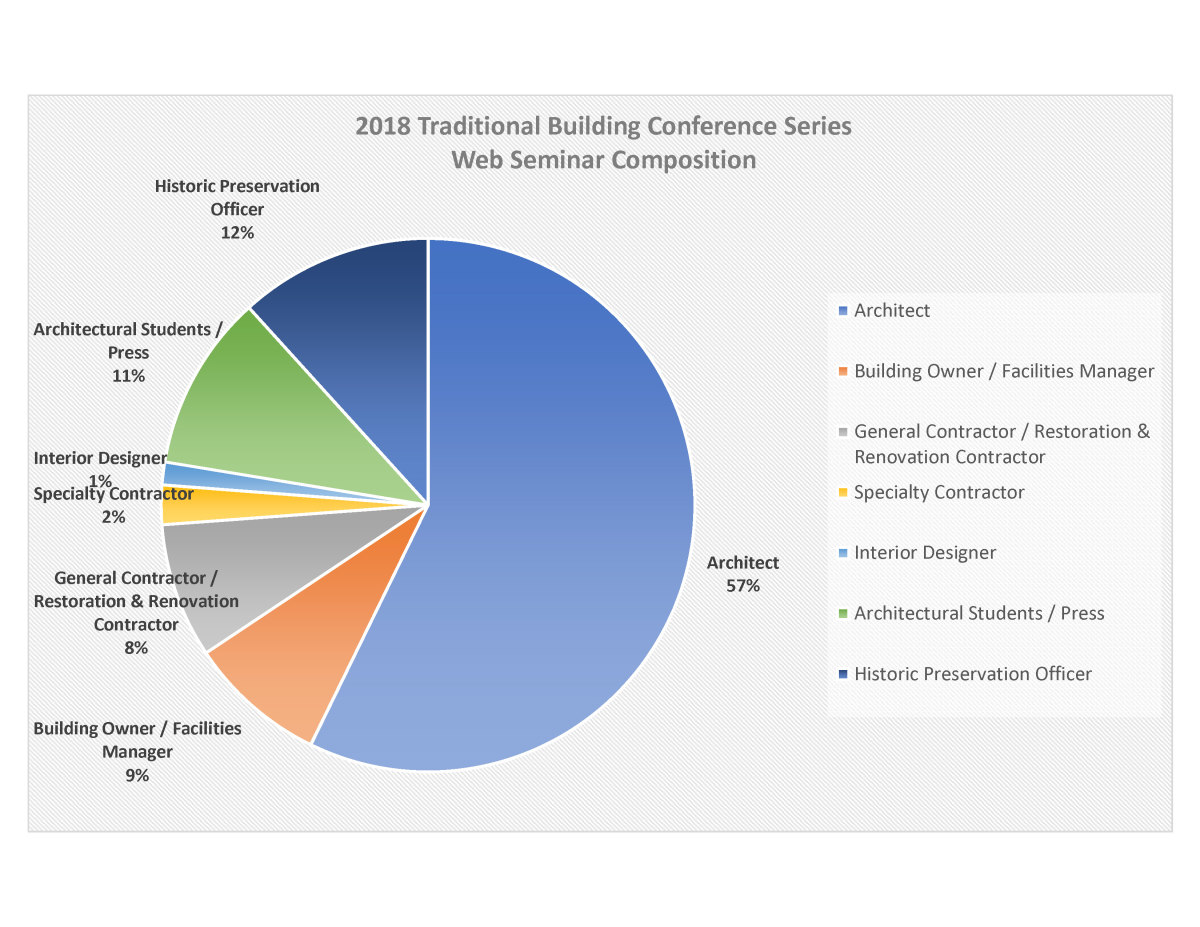 Traditional Building Conference Series Web Seminar Composition