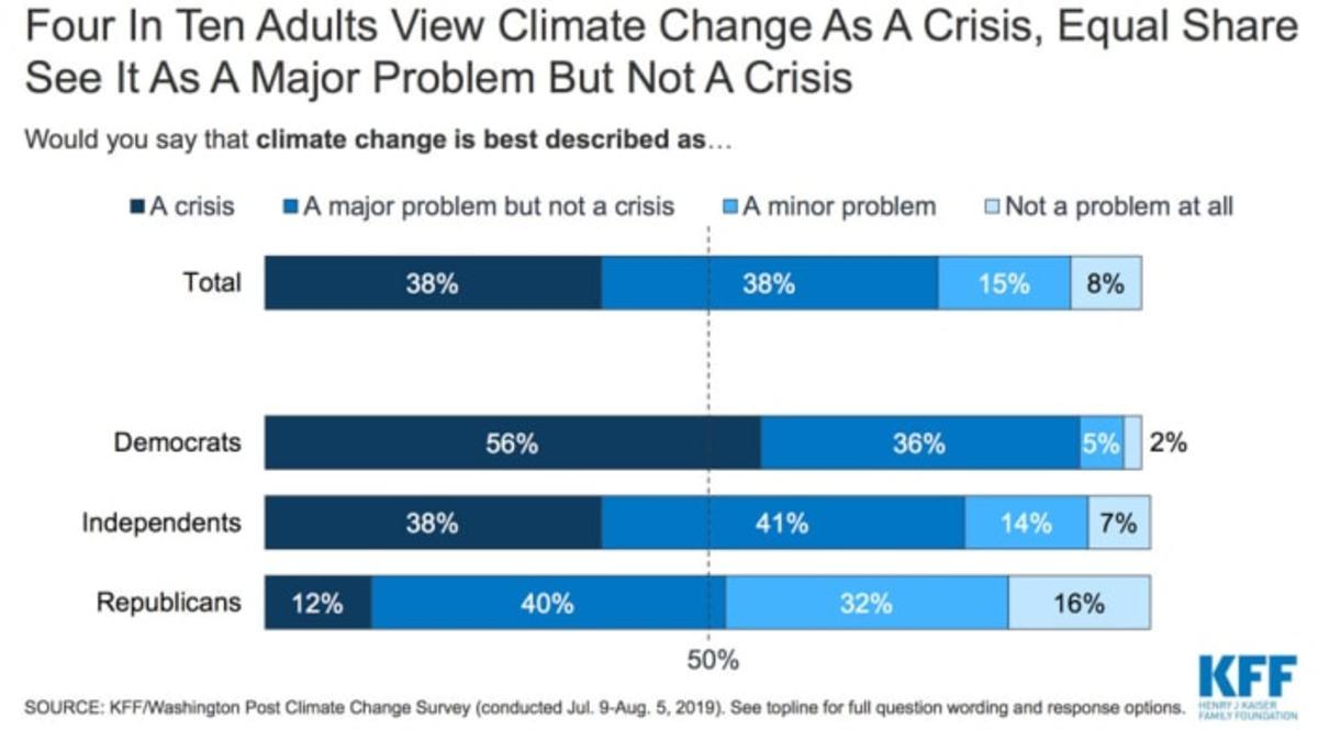 Chart: courtesy Henry J. Kaiser Family Foundation