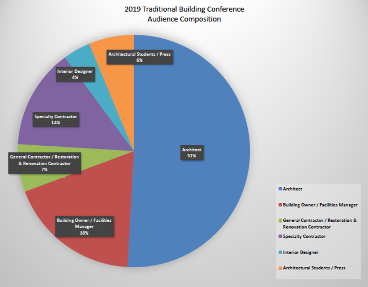 2019 Traditional Building Conference in-Person Audience Composition