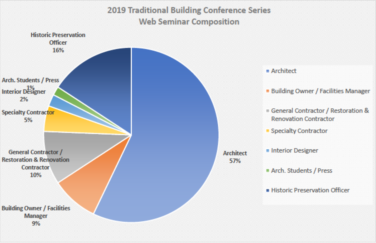 2019 Traditional Building Conference Series Web Seminar Composition